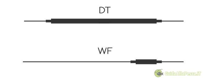 tipologie-coda-di-topo